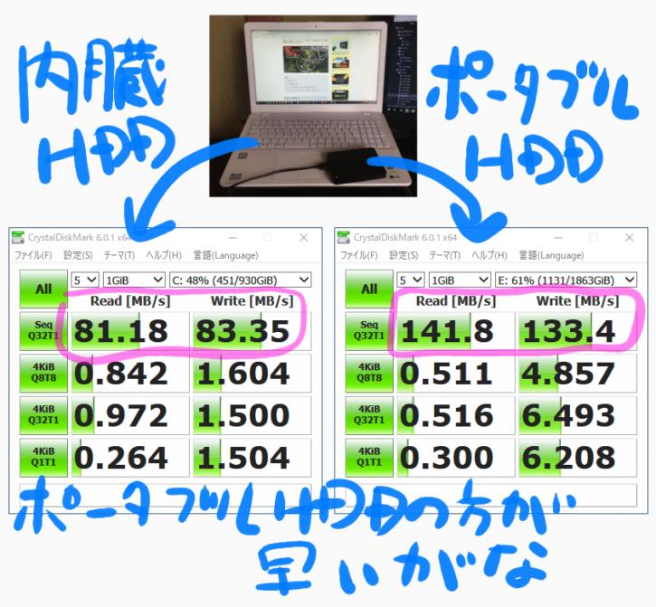 ポータブルHDDの読み書きスピードの測定結果